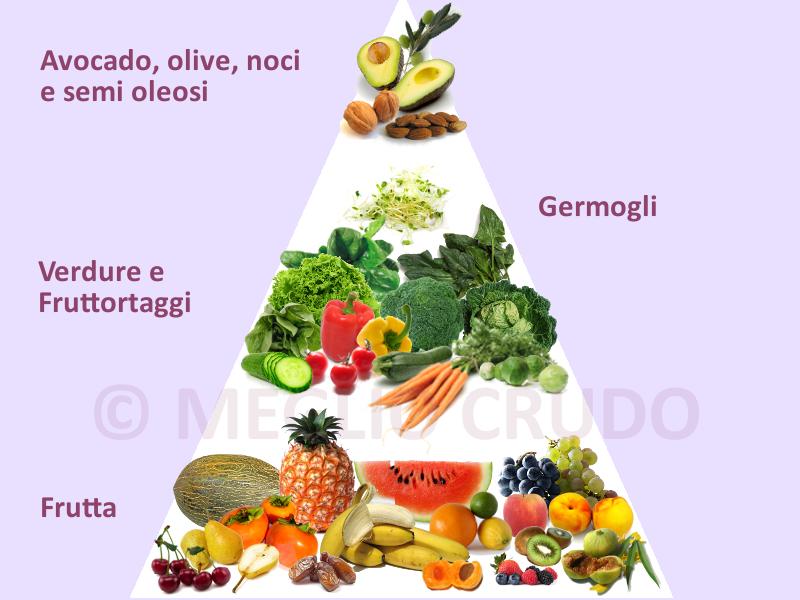 Piramide alimentare Meglio Crudo