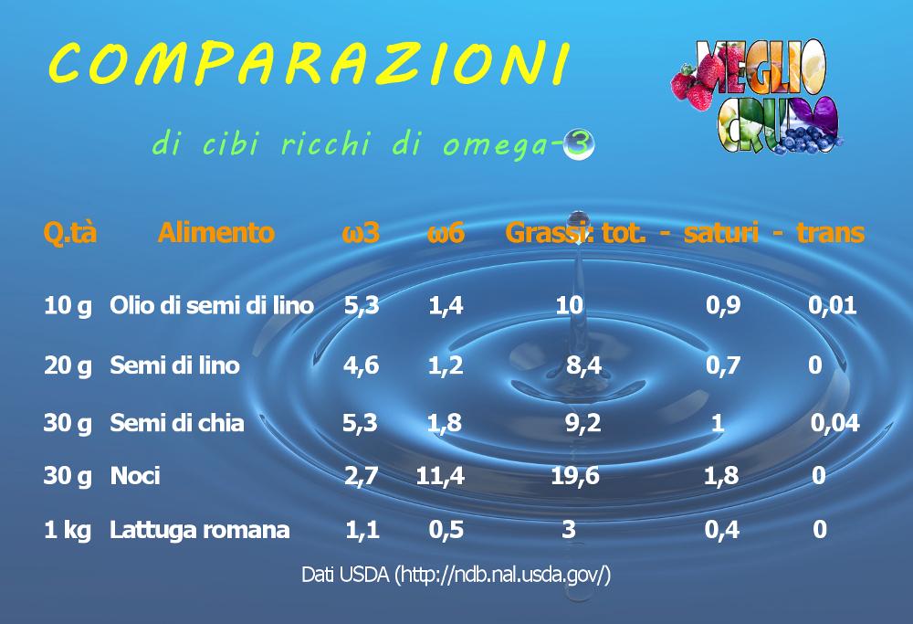 Comparazioni alimenti con omega-3