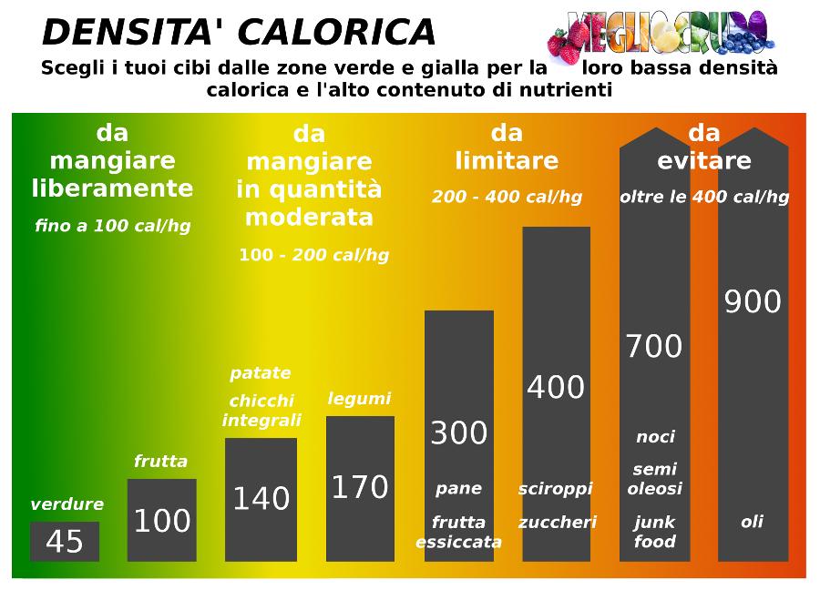 Densita_calorica_small